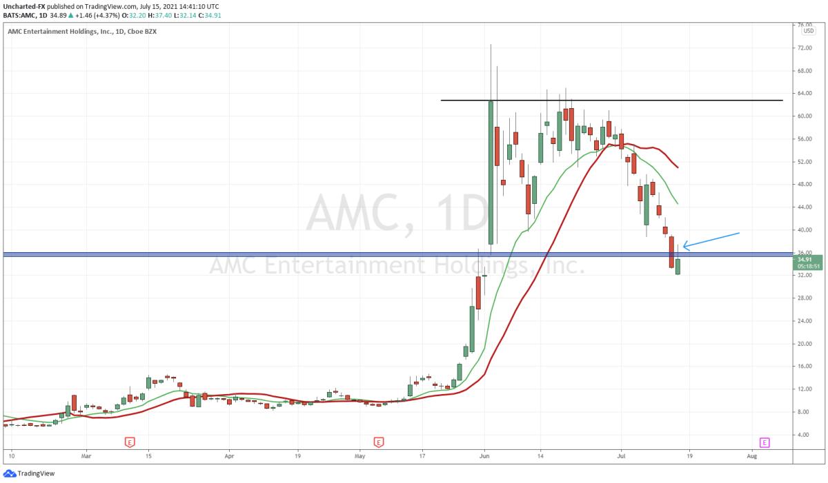 AMC Daily