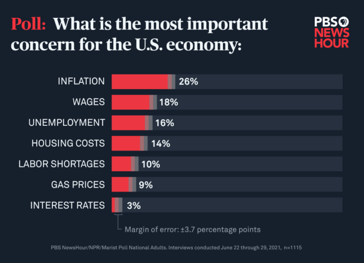 A quarter of Americans are worried about inflation. Here are 4 things to  watch   PBS NewsHour