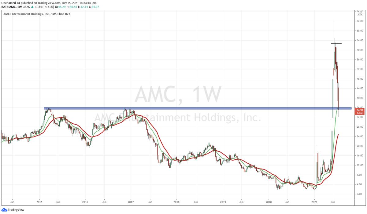AMC Weekly